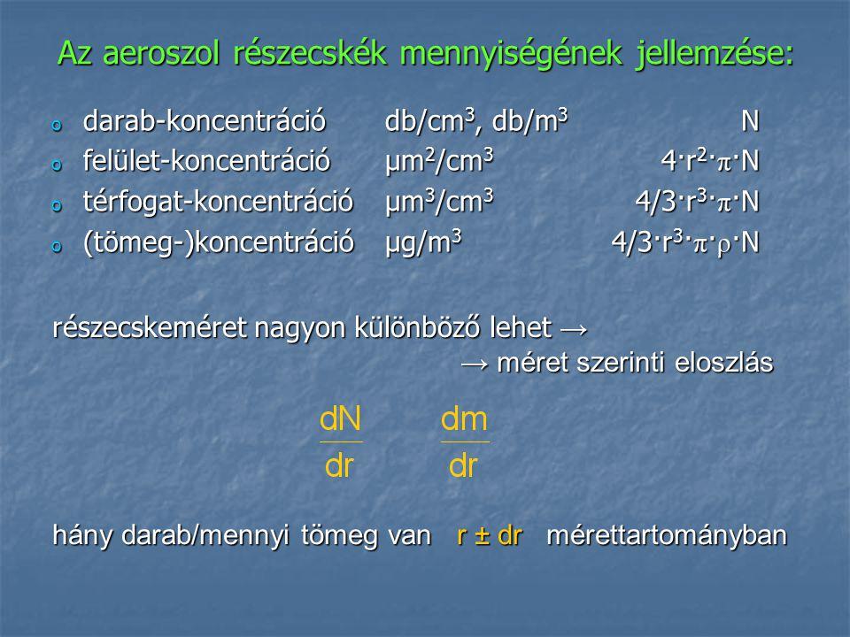 Az aeroszol részecskék mennyiségének jellemzése: o darab-koncentrációdb/cm 3, db/m 3 N o felület-koncentrációμm 2 /cm 3 4·r 2 · π ·N o térfogat-koncen