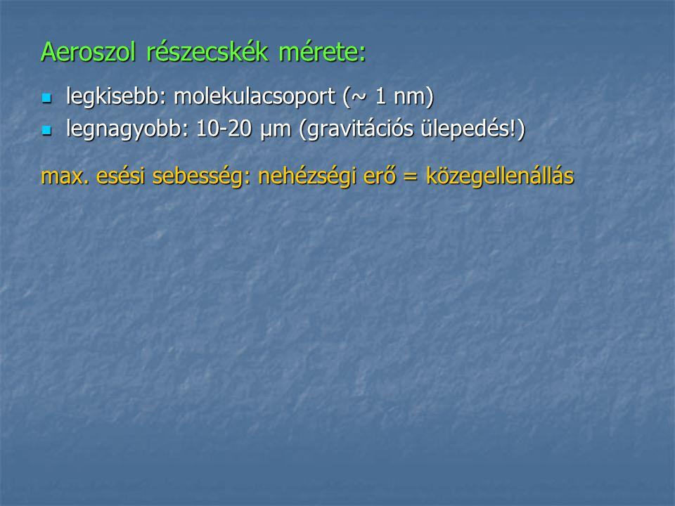 Aeroszol részecskék mérete: legkisebb: molekulacsoport (~ 1 nm) legkisebb: molekulacsoport (~ 1 nm) legnagyobb: 10-20 μm (gravitációs ülepedés!) legna
