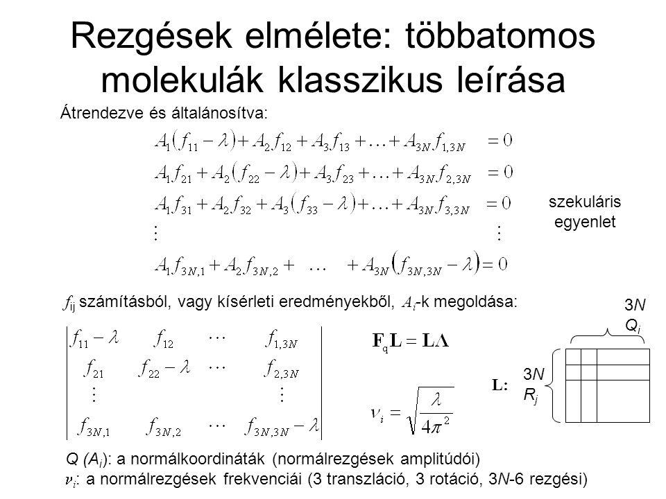 Harmonikus frekvenciák számítása: módszerek összehasonlítása Különbségek (cm -1 -ben) kismolekulák elméleti (DZP bázis) és kísérleti harmonikus frekvenciái között.