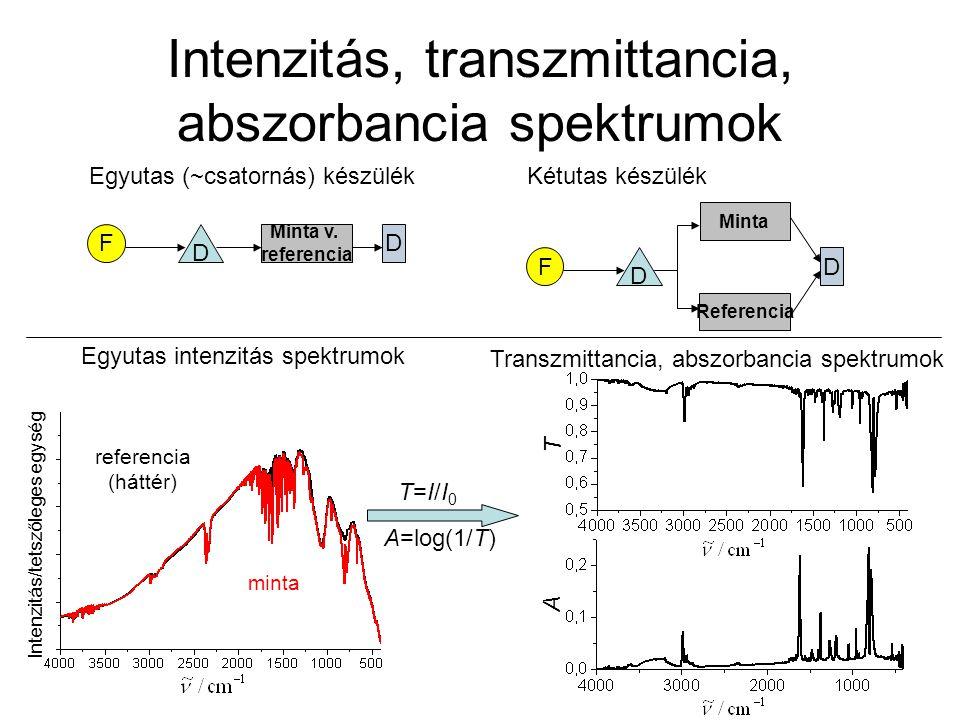 Intenzitás, transzmittancia, abszorbancia spektrumok Egyutas (~csatornás) készülék F D Minta v. referencia D Kétutas készülék F D Minta D Referencia E