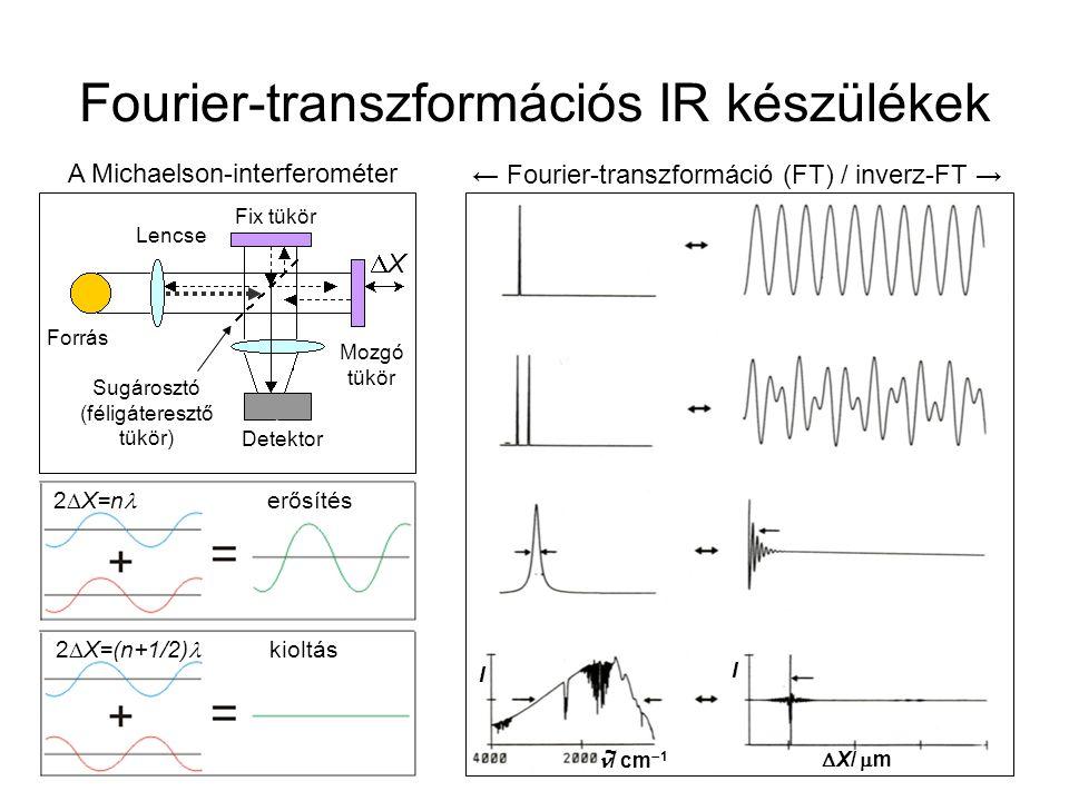 Fourier-transzformációs IR készülékek 2  X=n erősítés 2  X=(n+1/2) kioltás Detektor Lencse Forrás Fix tükör Mozgó tükör XX Sugárosztó (féligáteres