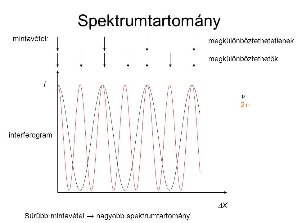 Spektrumtartomány XX I 2 interferogram megkülönböztethetetlenek mintavétel: megkülönböztethetők Sűrűbb mintavétel → nagyobb spektrumtartomány