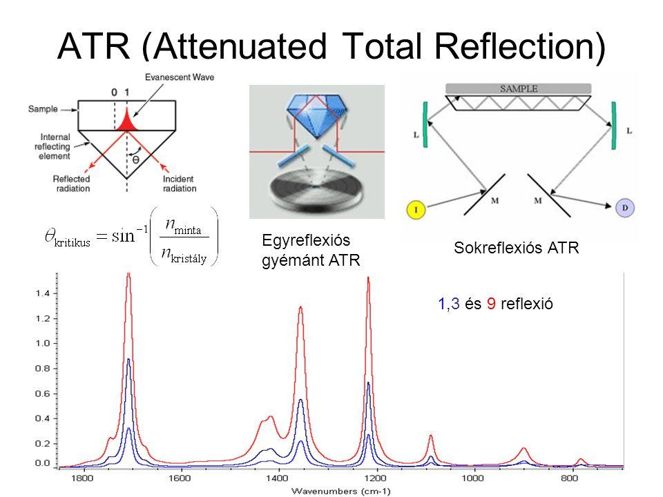 ATR (Attenuated Total Reflection) 1,3 és 9 reflexió Egyreflexiós gyémánt ATR Sokreflexiós ATR