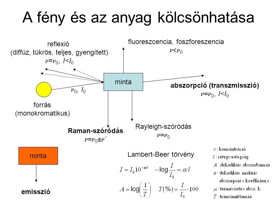 A fény és az anyag kölcsönhatása minta emisszió minta abszorpció (transzmisszió)  0, I<I 0 forrás (monokromatikus) 0, I 0 fluoreszcencia, foszforesze