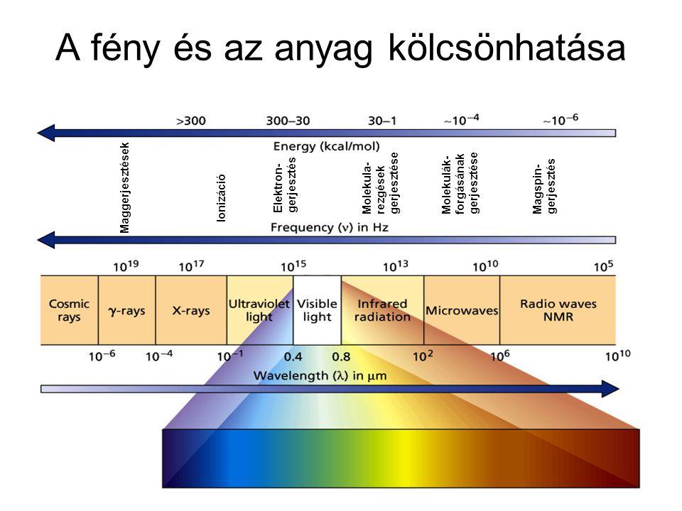 A fény és az anyag kölcsönhatása Maggerjesztések Ionizáció Elektron- gerjesztés Molekula- rezgések gerjesztése Molekulák- forgásának gerjesztése Magsp