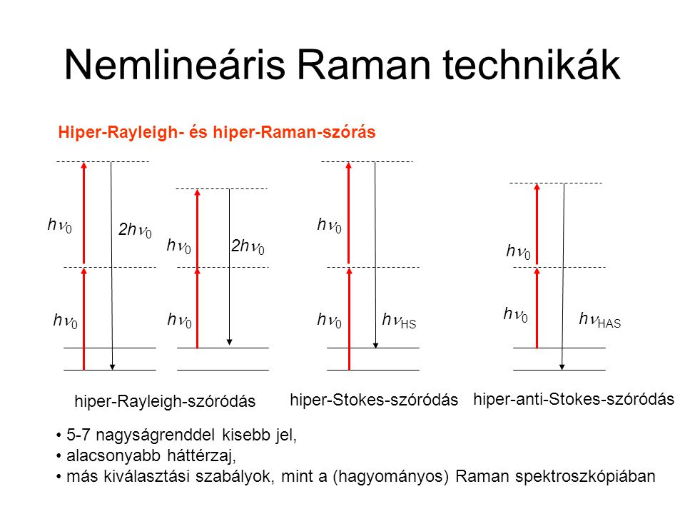 Nemlineáris Raman technikák Hiper-Rayleigh- és hiper-Raman-szórás h 0 h HS h 0 h HAS hiper-Rayleigh-szóródás hiper-Stokes-szóródás hiper-anti-Stokes-s