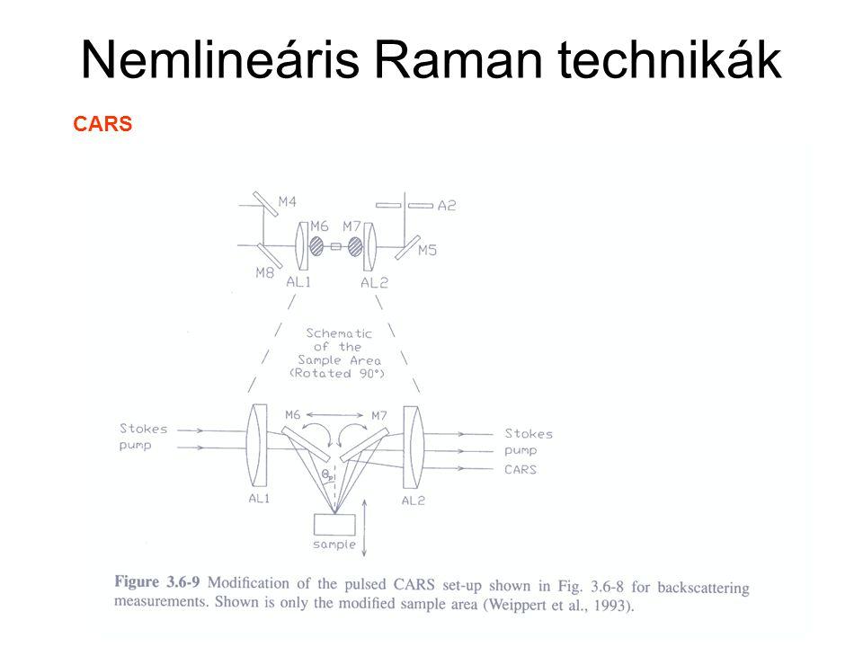 Nemlineáris Raman technikák CARS