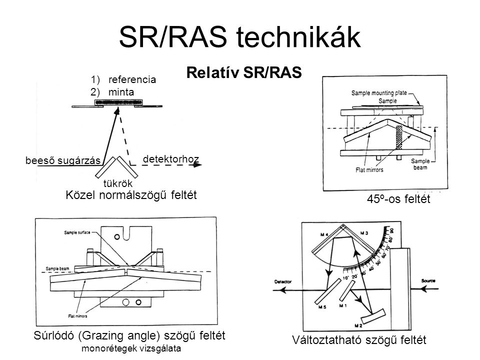 SR/RAS technikák Relatív SR/RAS 45º-os feltét tükrök beeső sugárzás detektorhoz 1)referencia 2)minta Közel normálszögű feltét Súrlódó (Grazing angle) szögű feltét monorétegek vizsgálata Változtatható szögű feltét