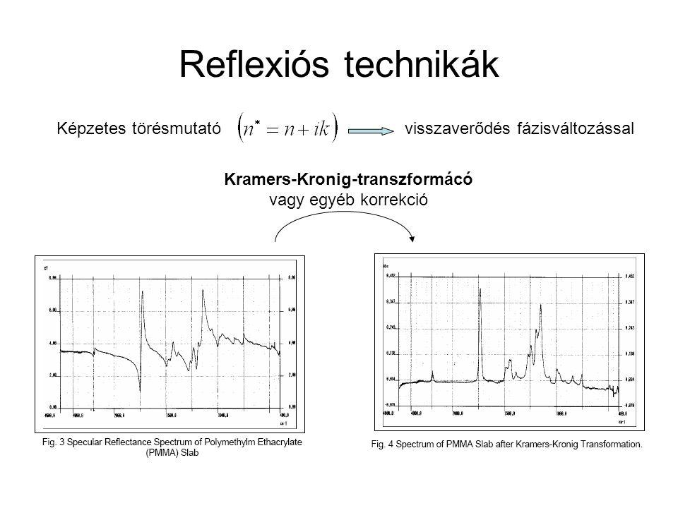Reflexiós technikák Kramers-Kronig-transzformácó vagy egyéb korrekció Képzetes törésmutatóvisszaverődés fázisváltozással