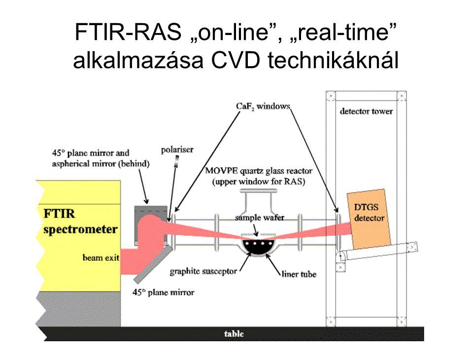 """FTIR-RAS """"on-line"""", """"real-time"""" alkalmazása CVD technikáknál"""