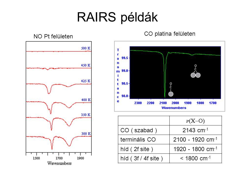 RAIRS példák CO platina felületen  CO ( szabad )2143 cm -1 terminális CO2100 - 1920 cm -1 híd ( 2f site )1920 - 1800 cm -1 híd ( 3f / 4f site )< 1800 cm -1 NO Pt felületen