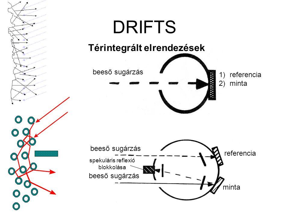 DRIFTS beeső sugárzás 1)referencia 2)minta beeső sugárzás minta referencia spekuláris reflexió blokkolása Térintegrált elrendezések