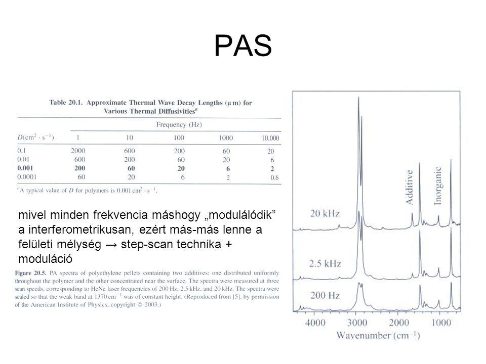 """PAS mivel minden frekvencia máshogy """"modulálódik"""" a interferometrikusan, ezért más-más lenne a felületi mélység → step-scan technika + moduláció"""