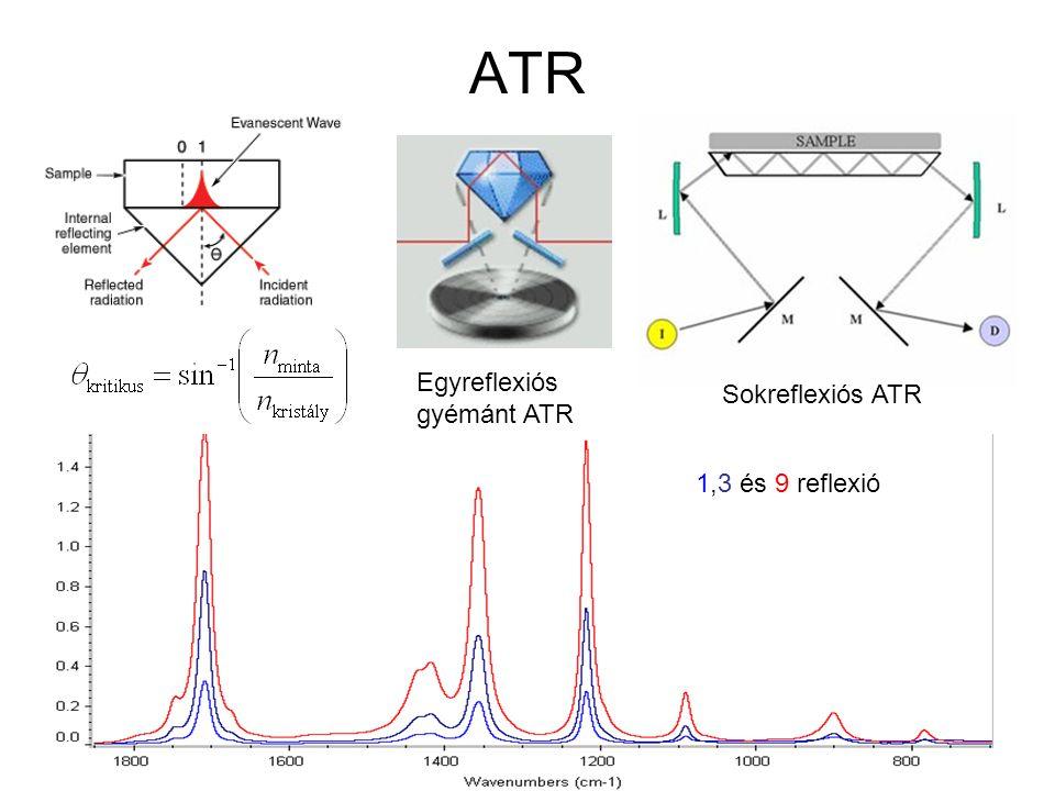 ATR 1,3 és 9 reflexió Egyreflexiós gyémánt ATR Sokreflexiós ATR