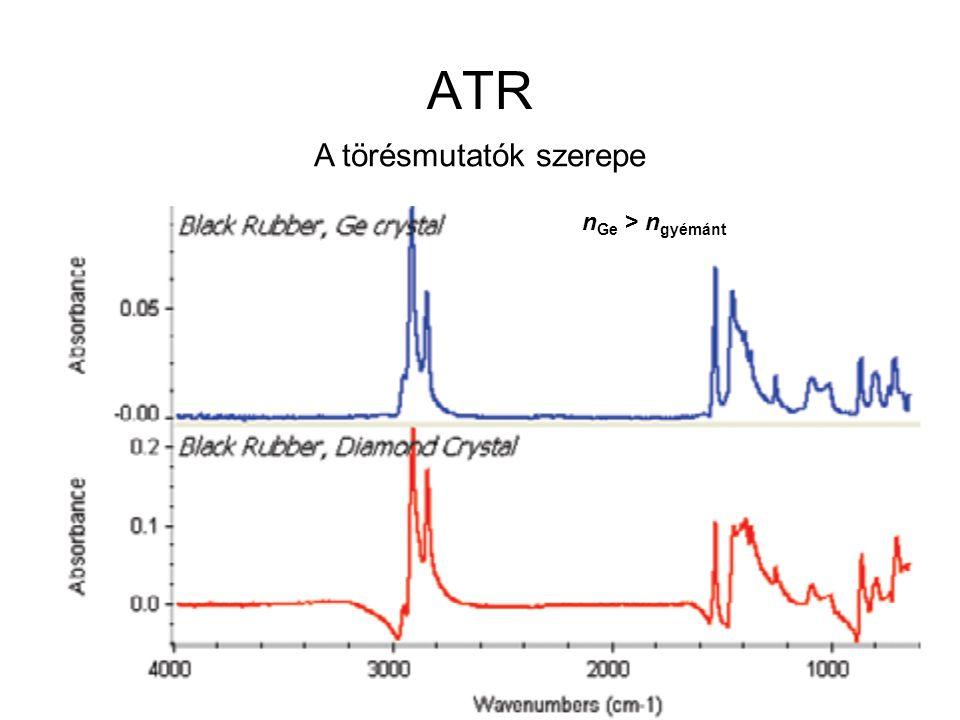 ATR n Ge > n gyémánt A törésmutatók szerepe