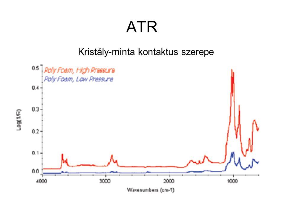 ATR Kristály-minta kontaktus szerepe