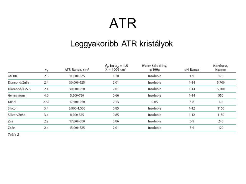 ATR Leggyakoribb ATR kristályok