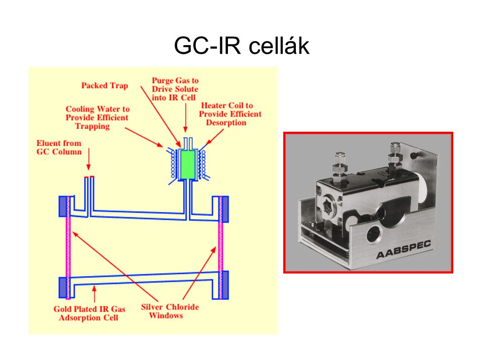 GC-IR cellák