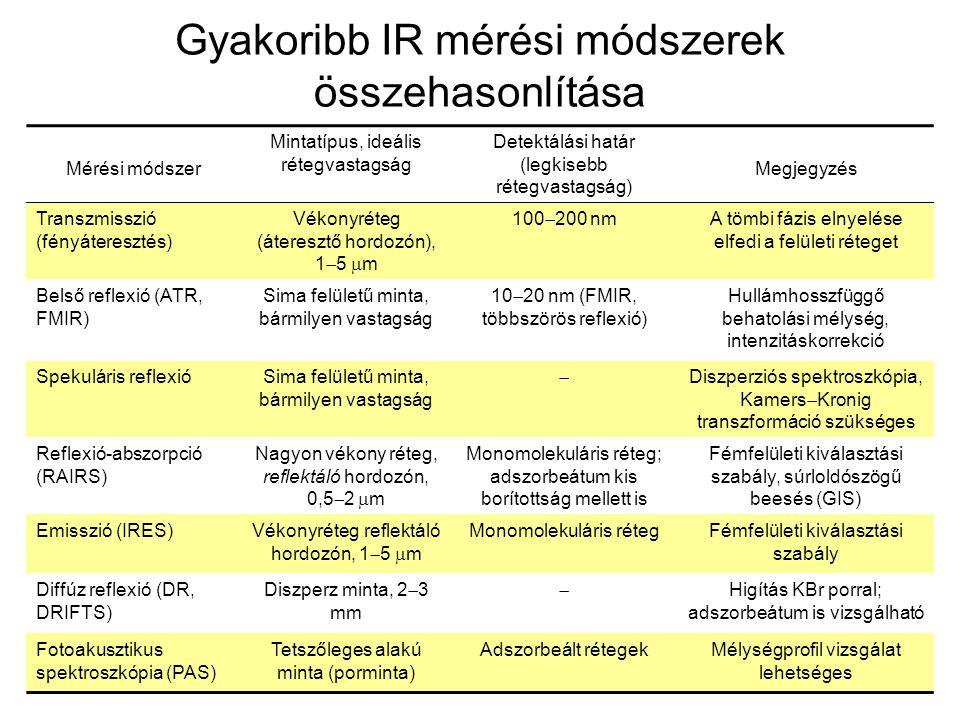 Gyakoribb IR mérési módszerek összehasonlítása Mérési módszer Mintatípus, ideális rétegvastagság Detektálási határ (legkisebb rétegvastagság) Megjegyz