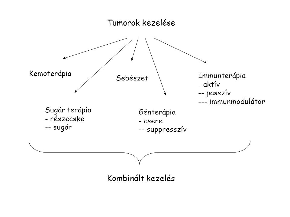 Tumorok kezelése Kemoterápia Sugár terápia - részecske -- sugár Sebészet Génterápia - csere -- suppresszív Immunterápia - aktív -- passzív --- immunmodulátor Kombinált kezelés
