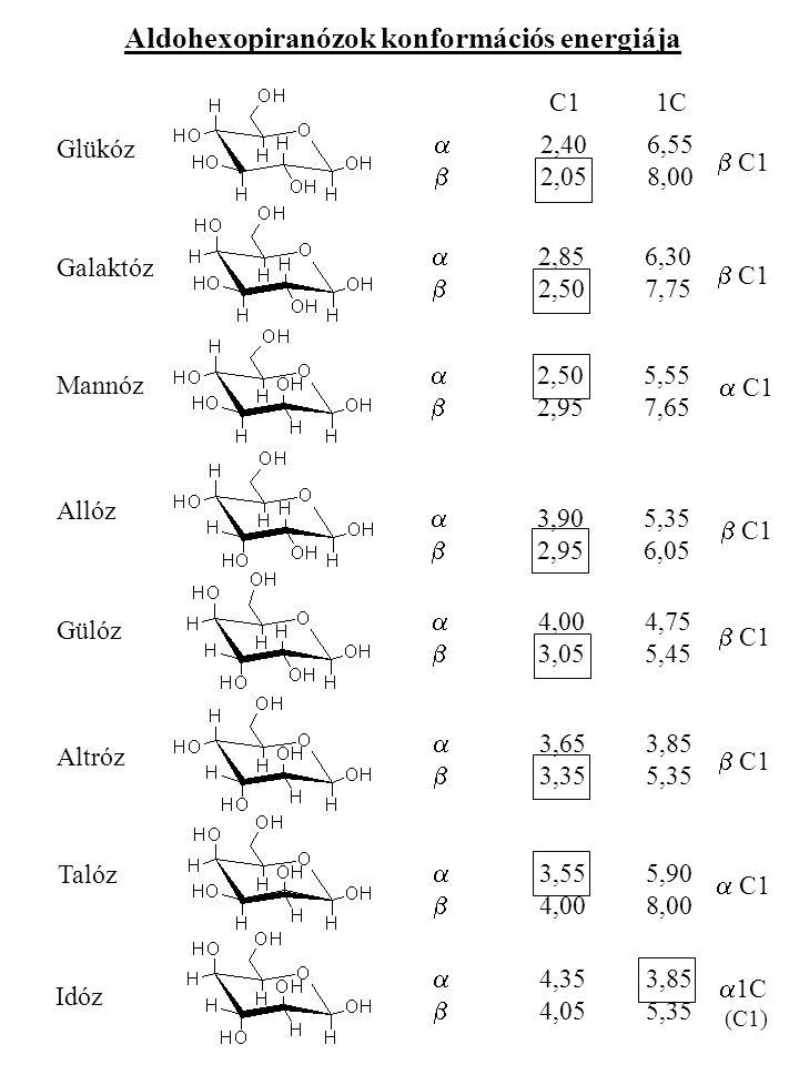 Aldohexopiranózok konformációs energiája Glükóz Galaktóz Mannóz Allóz Gülóz Altróz Talóz Idóz  2,406,55  2,058,00  2,856,30  2,507,75  2,505,55  2,957,65  3,905,35  2,956,05  4,004,75  3,055,45  3,653,85  3,355,35  3,555,90  4,008,00  4,353,85  4,055,35 C11C  C1  C1  C1  C1  1C (C1)