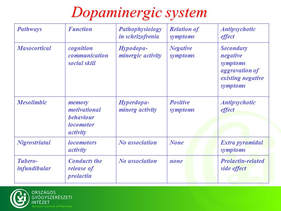 Dopaminergic system PathwaysFunctionPathophysiology in schrizofrenia Relation of symptoms Antipsychotic effect Masocorticalcognition communication social skill Hypodopa- minergic activity Negatíve symptoms Secondary negative symptoms aggravation of existing negative symptoms Mesolimbicmemory motivational behaviour locomotor activity Hyperdopa- minerg activity Positive symptoms Antipsychotic effect Nigrostriatallocomotors activity No associationNoneExtra pyramidal symptoms Tubero- infundibular Conducts the release of prolactin No associationnoneProlactin-related side effect