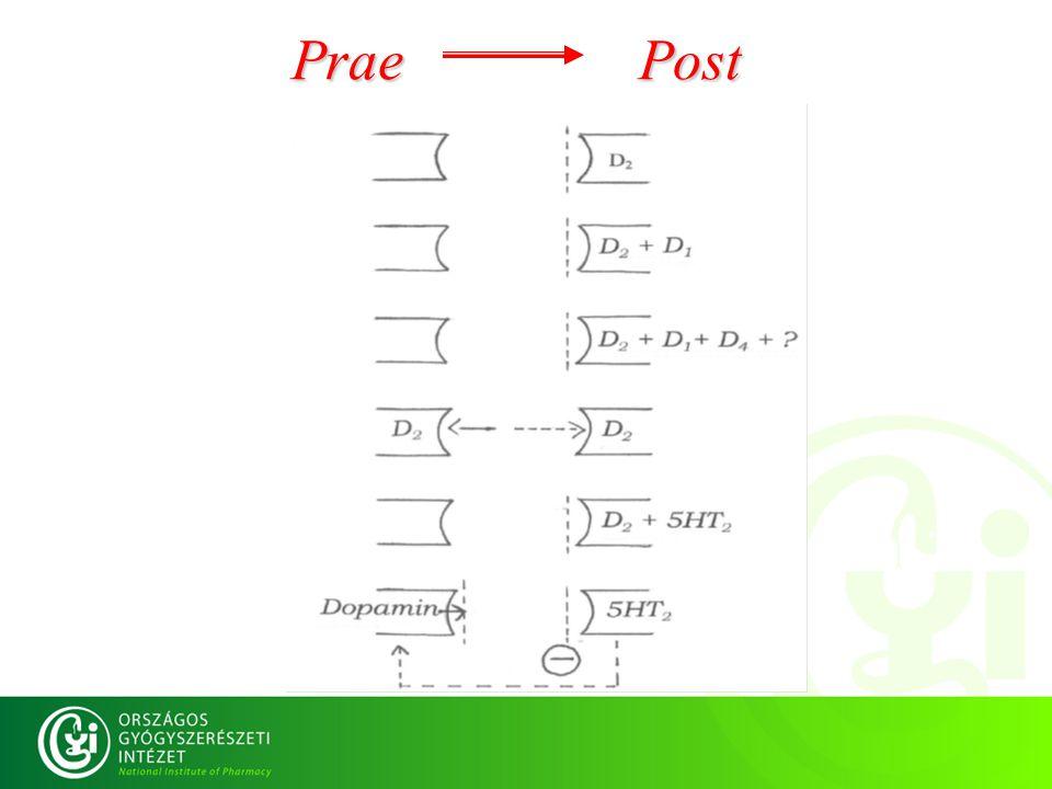 Prae Post Prae Post