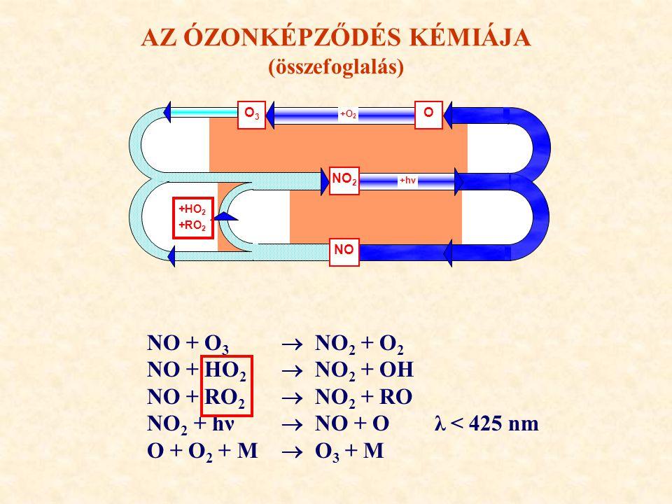 O3O3 O +O 2 NO 2 +hν NO +HO 2 +RO 2 AZ ÓZONKÉPZŐDÉS KÉMIÁJA (összefoglalás) NO + O 3  NO 2 + O 2 NO + HO 2  NO 2 + OH NO + RO 2  NO 2 + RO NO 2 + h