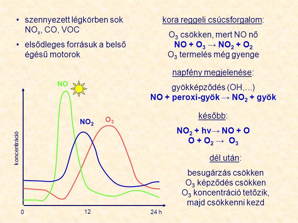 0 12 24 h koncentráció NO NO 2 O3O3 szennyezett légkörben sok NO x, CO, VOC elsődleges forrásuk a belső égésű motorok kora reggeli csúcsforgalom: O 3