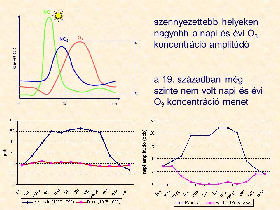 0 12 24 h koncentráció NO NO 2 O3O3 szennyezettebb helyeken nagyobb a napi és évi O 3 koncentráció amplitúdó a 19. században még szinte nem volt napi