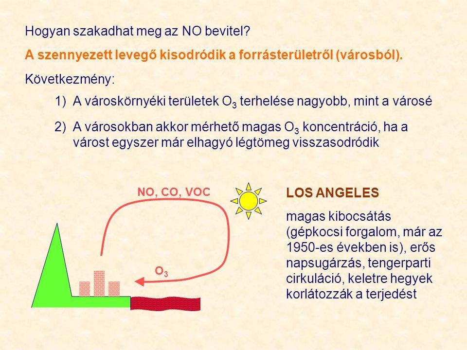 Hogyan szakadhat meg az NO bevitel? A szennyezett levegő kisodródik a forrásterületről (városból). Következmény: 1)A városkörnyéki területek O 3 terhe