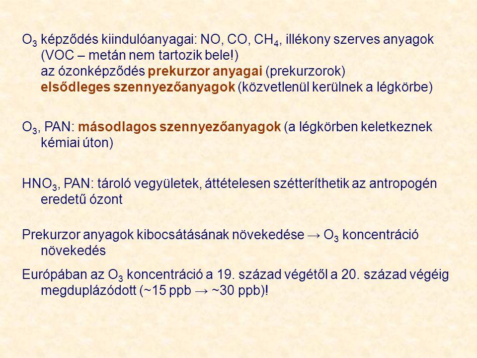 O 3 képződés kiindulóanyagai: NO, CO, CH 4, illékony szerves anyagok (VOC – metán nem tartozik bele!) az ózonképződés prekurzor anyagai (prekurzorok)