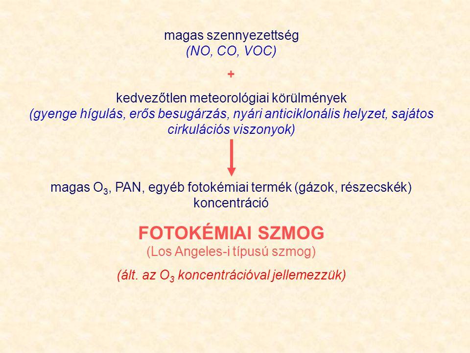magas szennyezettség (NO, CO, VOC) + kedvezőtlen meteorológiai körülmények (gyenge hígulás, erős besugárzás, nyári anticiklonális helyzet, sajátos cir