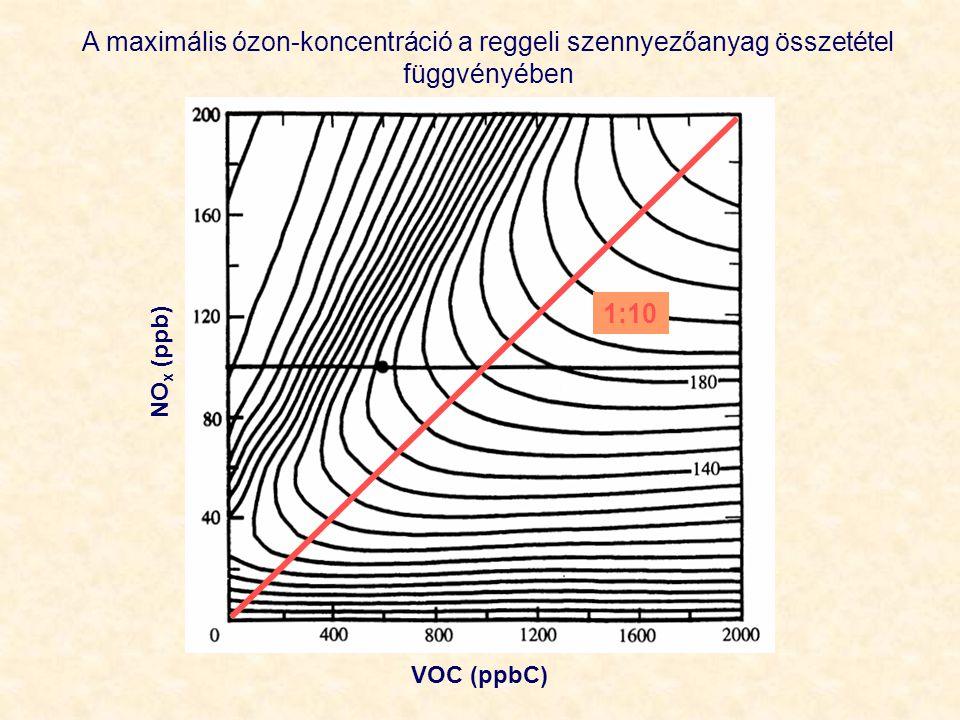 A maximális ózon-koncentráció a reggeli szennyezőanyag összetétel függvényében VOC (ppbC) NO x (ppb) 1:10
