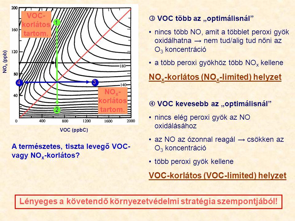 """VOC (ppbC) NO x (ppb) 1 2 3  VOC több az """"optimálisnál"""" nincs több NO, amit a többlet peroxi gyök oxidálhatna → nem tud/alig tud nőni az O 3 koncentr"""