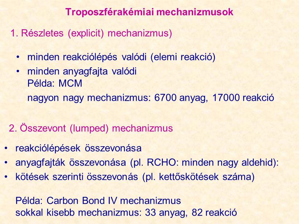 Troposzférakémiai mechanizmusok minden reakciólépés valódi (elemi reakció) minden anyagfajta valódi Példa: MCM nagyon nagy mechanizmus: 6700 anyag, 17