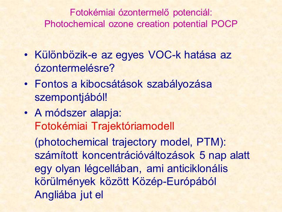 Fotokémiai ózontermelő potenciál: Photochemical ozone creation potential POCP Különbözik-e az egyes VOC-k hatása az ózontermelésre? Fontos a kibocsátá