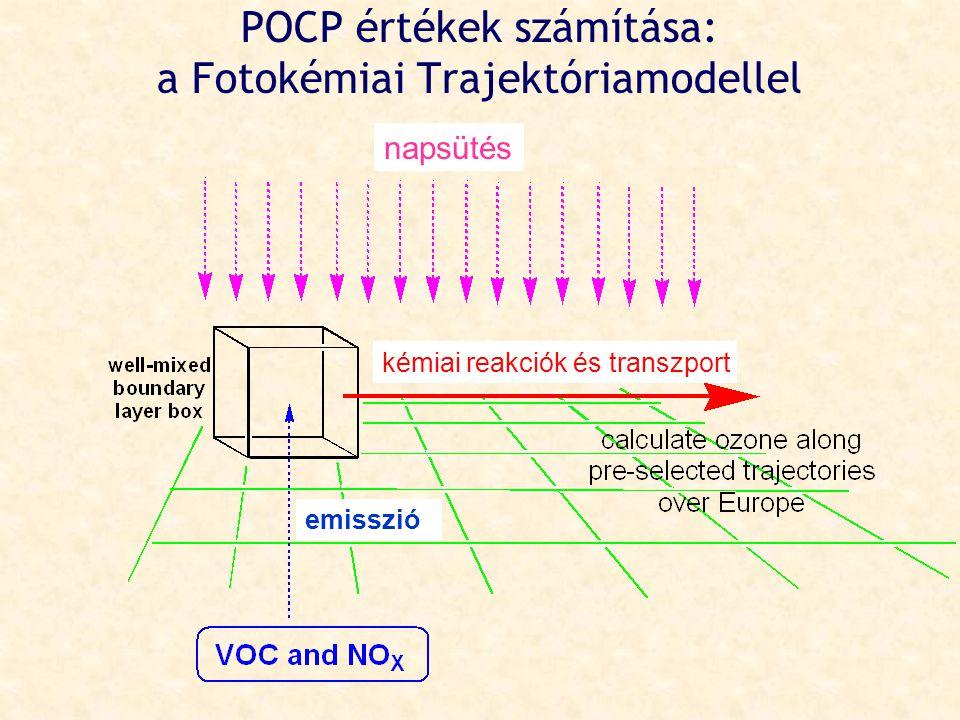 POCP értékek számítása: a Fotokémiai Trajektóriamodellel napsütés kémiai reakciók és transzport emisszió