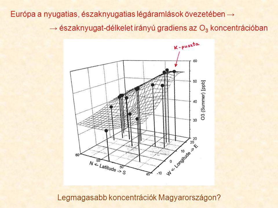 Európa a nyugatias, északnyugatias légáramlások övezetében → → északnyugat-délkelet irányú gradiens az O 3 koncentrációban Legmagasabb koncentrációk M