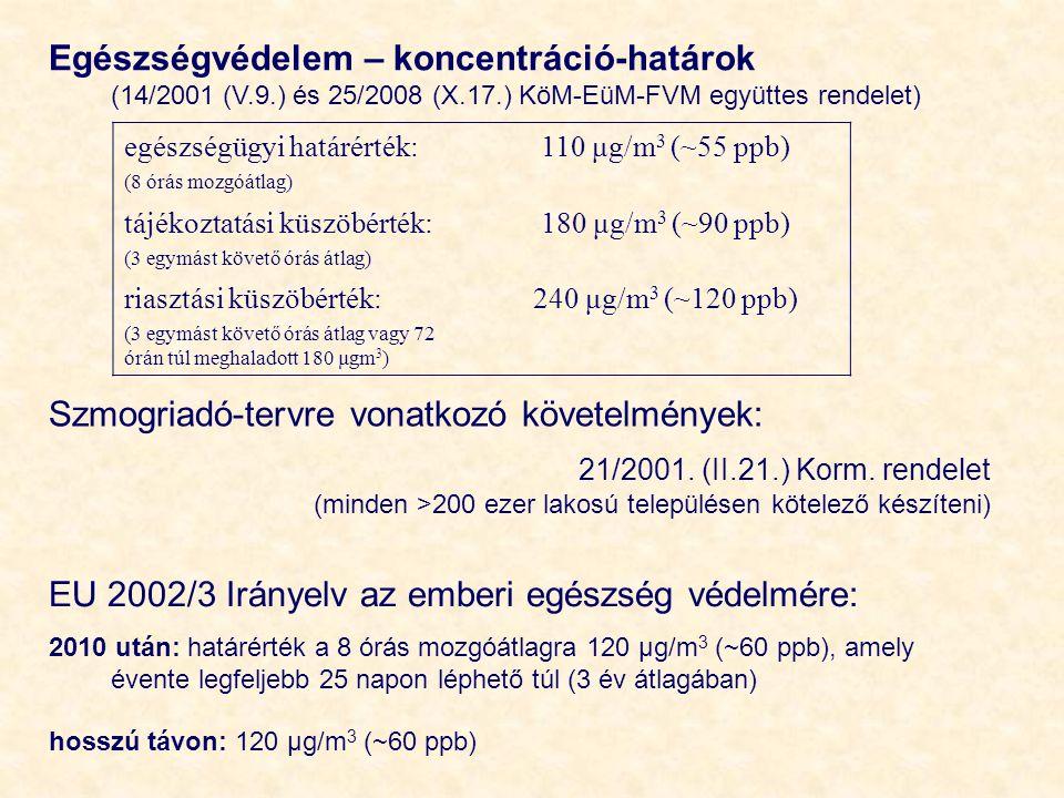 Egészségvédelem – koncentráció-határok (14/2001 (V.9.) és 25/2008 (X.17.) KöM-EüM-FVM együttes rendelet) egészségügyi határérték: (8 órás mozgóátlag)