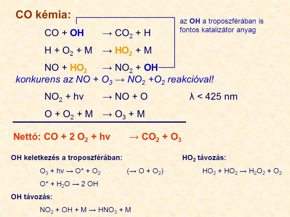 CO kémia: CO + OH→ CO 2 + H H + O 2 + M→ HO 2 + M NO + HO 2 → NO 2 + OH konkurens az NO + O 3 → NO 2 +O 2 reakcióval! NO 2 + hν→ NO + Oλ < 425 nm O +