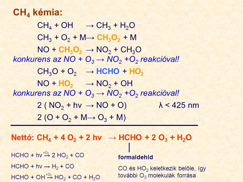 CH 4 kémia: CH 4 + OH→ CH 3 + H 2 O CH 3 + O 2 + M→ CH 3 O 2 + M NO + CH 3 O 2 → NO 2 + CH 3 O konkurens az NO + O 3 → NO 2 +O 2 reakcióval! CH 3 O +