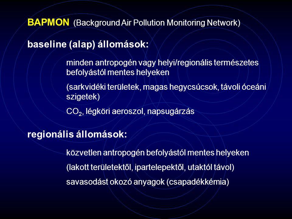 baseline (alap) állomások: BAPMON (Background Air Pollution Monitoring Network) minden antropogén vagy helyi/regionális természetes befolyástól mentes helyeken (sarkvidéki területek, magas hegycsúcsok, távoli óceáni szigetek) CO 2, légköri aeroszol, napsugárzás regionális állomások: közvetlen antropogén befolyástól mentes helyeken (lakott területektől, ipartelepektől, utaktól távol) savasodást okozó anyagok (csapadékkémia)
