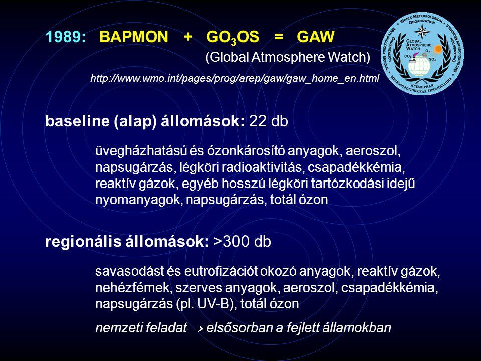 baseline (alap) állomások: 22 db üvegházhatású és ózonkárosító anyagok, aeroszol, napsugárzás, légköri radioaktivitás, csapadékkémia, reaktív gázok, egyéb hosszú légköri tartózkodási idejű nyomanyagok, napsugárzás, totál ózon 1989: BAPMON + GO 3 OS = GAW (Global Atmosphere Watch) http://www.wmo.int/pages/prog/arep/gaw/gaw_home_en.html regionális állomások: >300 db savasodást és eutrofizációt okozó anyagok, reaktív gázok, nehézfémek, szerves anyagok, aeroszol, csapadékkémia, napsugárzás (pl.