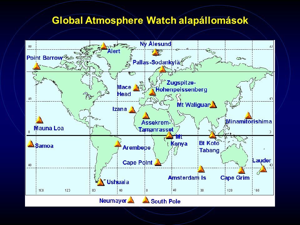 Global Atmosphere Watch alapállomások