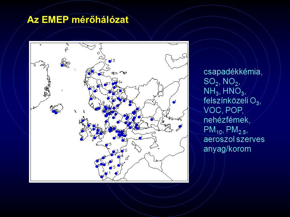 Az EMEP mérőhálózat csapadékkémia, SO 2, NO 2, NH 3, HNO 3, felszínközeli O 3, VOC, POP, nehézfémek, PM 10, PM 2.5, aeroszol szerves anyag/korom