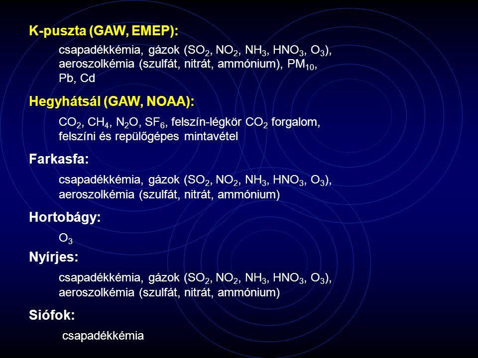 K-puszta (GAW, EMEP): csapadékkémia, gázok (SO 2, NO 2, NH 3, HNO 3, O 3 ), aeroszolkémia (szulfát, nitrát, ammónium), PM 10, Pb, Cd Hegyhátsál (GAW, NOAA): CO 2, CH 4, N 2 O, SF 6, felszín-légkör CO 2 forgalom, felszíni és repülőgépes mintavétel Farkasfa: csapadékkémia, gázok (SO 2, NO 2, NH 3, HNO 3, O 3 ), aeroszolkémia (szulfát, nitrát, ammónium) Hortobágy: O 3 Nyírjes: csapadékkémia, gázok (SO 2, NO 2, NH 3, HNO 3, O 3 ), aeroszolkémia (szulfát, nitrát, ammónium) Siófok: csapadékkémia