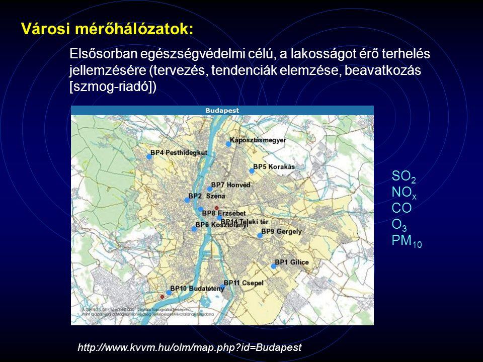 Városi mérőhálózatok: Elsősorban egészségvédelmi célú, a lakosságot érő terhelés jellemzésére (tervezés, tendenciák elemzése, beavatkozás [szmog-riadó]) http://www.kvvm.hu/olm/map.php id=Budapest SO 2 NO x CO O 3 PM 10