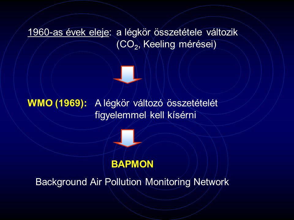 1960-as évek eleje:a légkör összetétele változik (CO 2, Keeling mérései) WMO (1969): A légkör változó összetételét figyelemmel kell kísérni BAPMON Background Air Pollution Monitoring Network