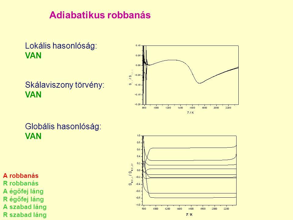 Adiabatikus robbanás Lokális hasonlóság: VAN Skálaviszony törvény: VAN Globális hasonlóság: VAN A robbanás R robbanás A égőfej láng R égőfej láng A sz